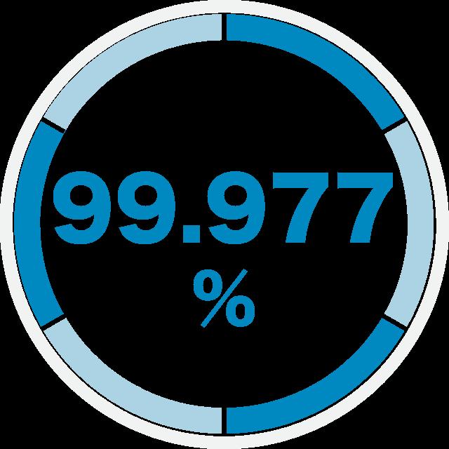 99.977%